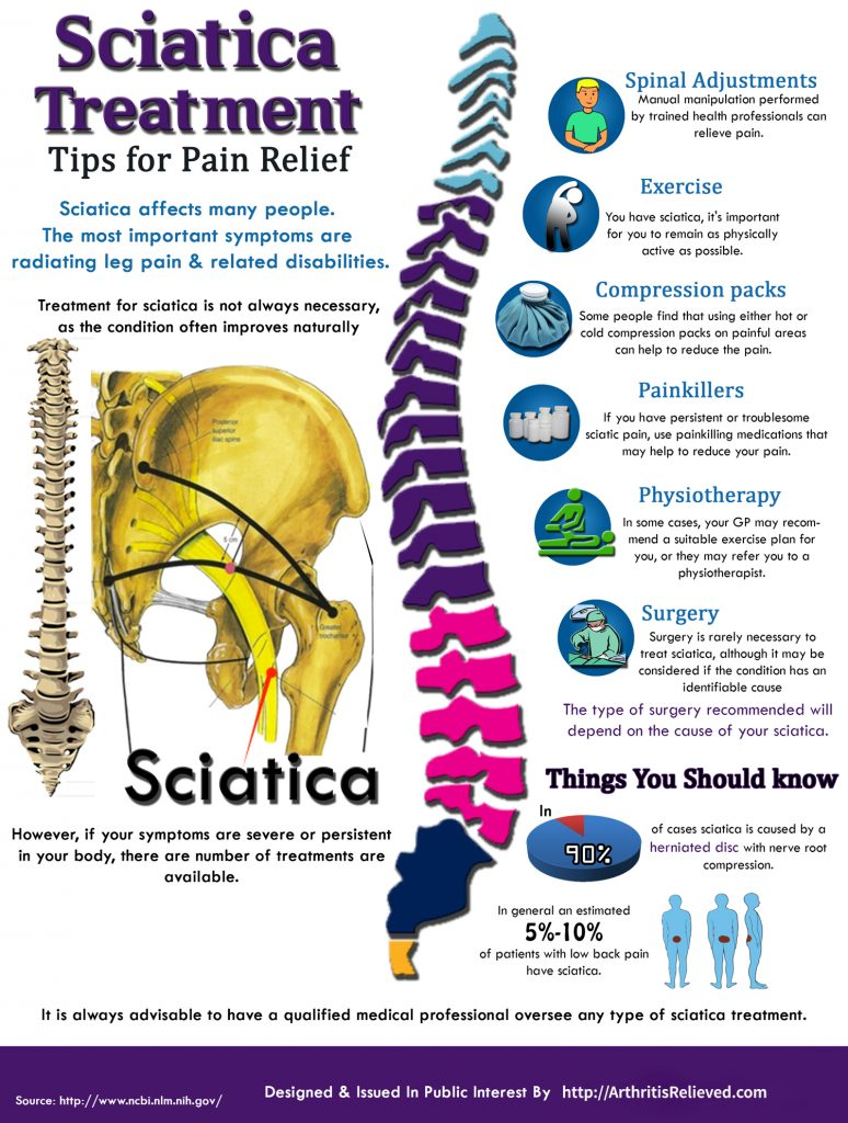 Homeopathic Remedies For Sciatica Homeopathic Remedies