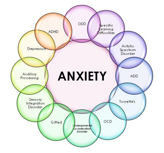 i feel anxiety
