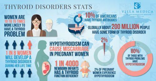 thyroid disease treatment